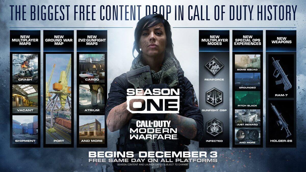 Με πολύ δωρεάν περιεχόμενο έρχεται η πρώτη σεζόν του Call of Duty : Modern Warfare