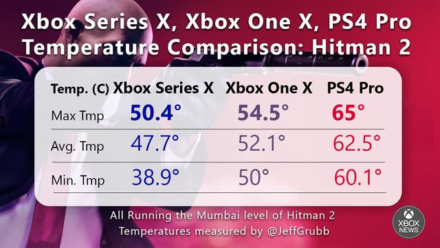 Χαμηλότερες θερμοκρασίες από τα XBOX One X και PS4 Pro θα έχει το XBOX Series X