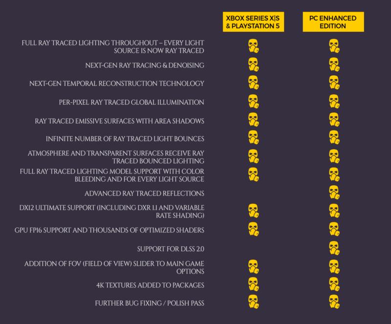 Αυτές είναι οι αναβαθμίσεις που θα πάρει το Metro Exodus στα XBOX Series X|S